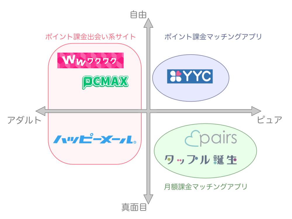 出会い系サイトマッチングアプリの分類