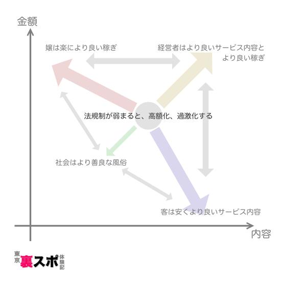法規制が弱い日本の風俗の均衡関係
